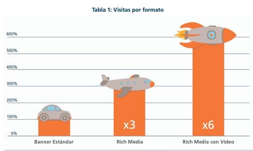 Eficacia de loa formatos Rich Media frente a otros formatos en la planificación online
