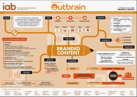 Infografía de La IAB sobre Branded Content